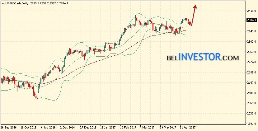Bollinger bands s&p 500