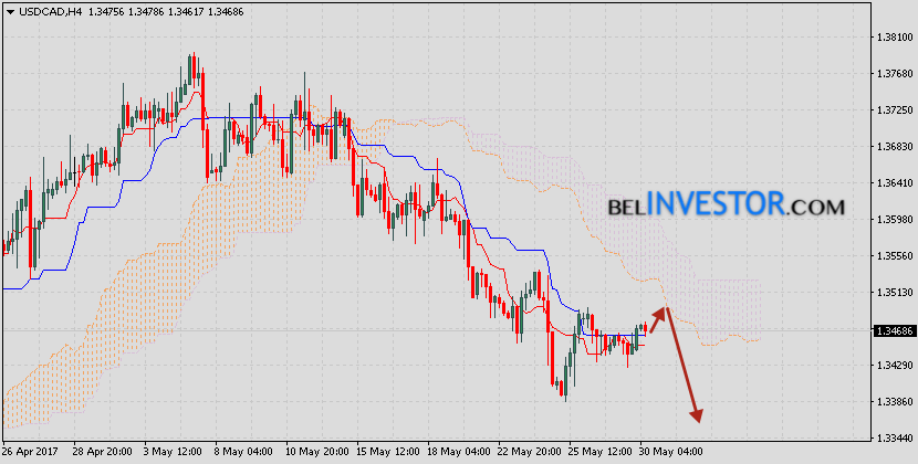 Аналитика Форекс и прогноз USD/CAD на 31 мая 2017