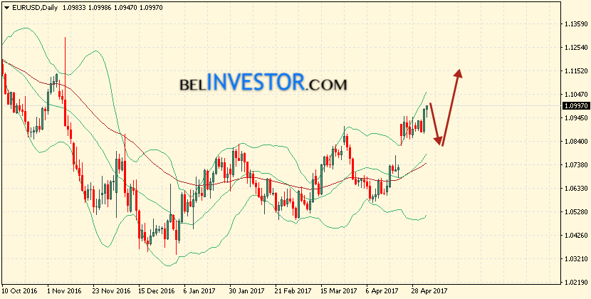 Bollinger Bands EUR/USD прогноз на 8 — 12 мая 2017