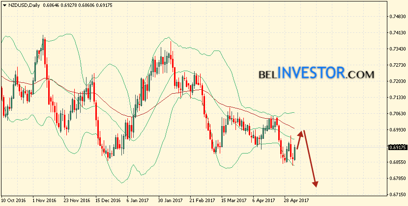 Bollinger Bands NZD/USD прогноз на 8 — 12 мая 2017