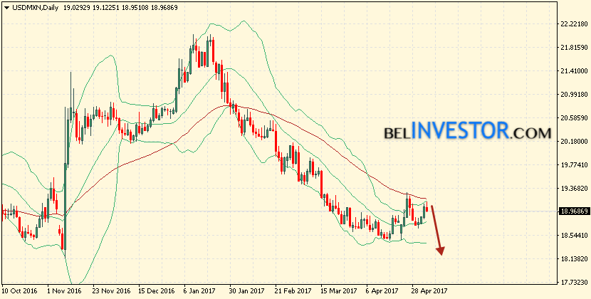 Bollinger Bands USD/MXN прогноз на 8 — 12 мая 2017