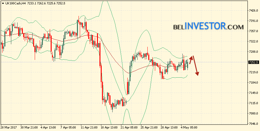 Bollinger bands for beginners