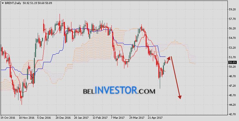 Brent прогноз цен на нефть на 15 — 19 мая 2017