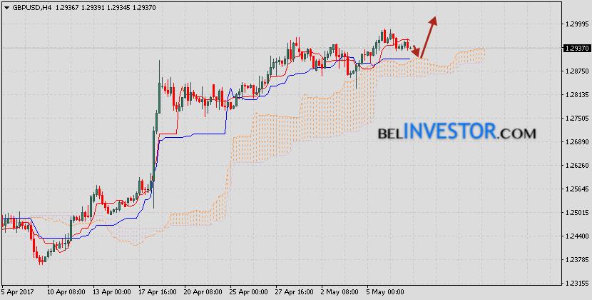 Форекс прогноз GBP/USD Фунт Доллар на 10 мая 2017