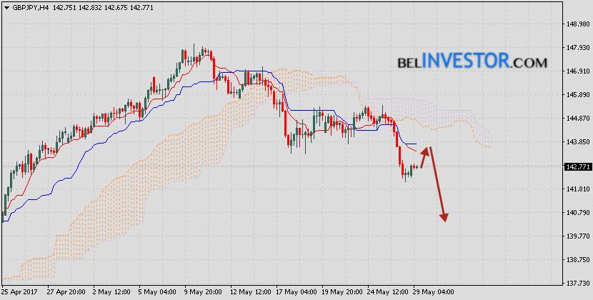 GBP/JPY прогноз Фунт Иена на 30 мая 2017