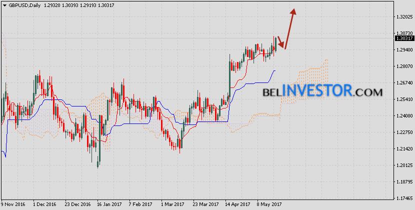 GBP/USD прогноз на неделю 22 — 26 мая 2017