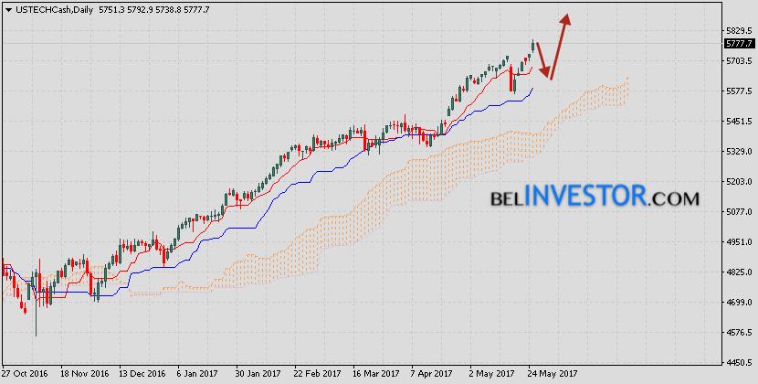 NASDAQ прогноз на неделю 29 мая — 2 июня 2017