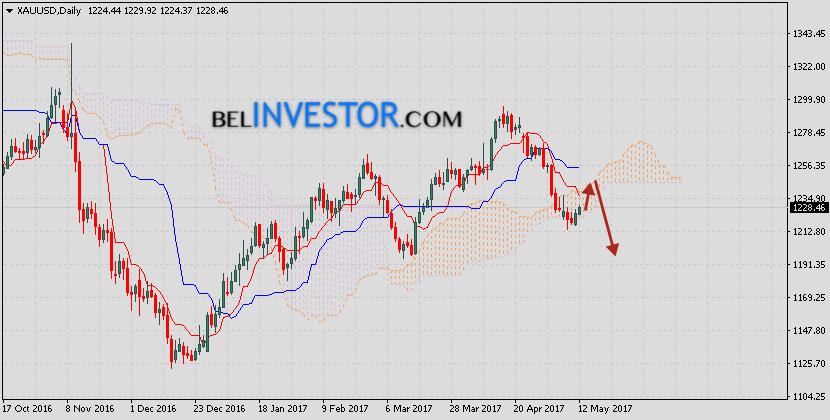 XAU/USD прогноз Золота на неделю 15 — 19 мая 2017