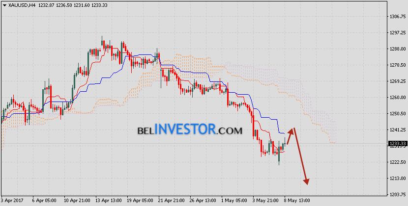 XAU/USD прогноз цен на Золото на 9 мая 2017