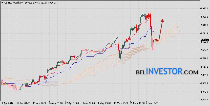 Аналитика и прогноз NASDAQ на 14 июня 2017