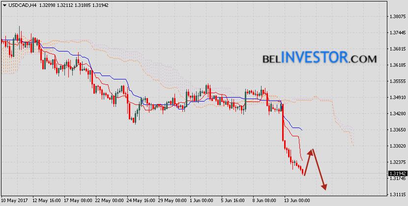 Форекс прогноз USD/CAD на 15 июня 2017