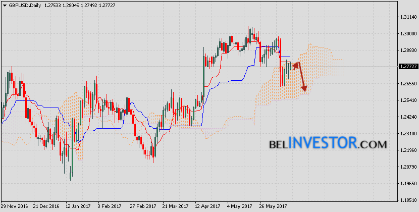 GBP/USD прогноз на неделю 19 — 23 июня 2017