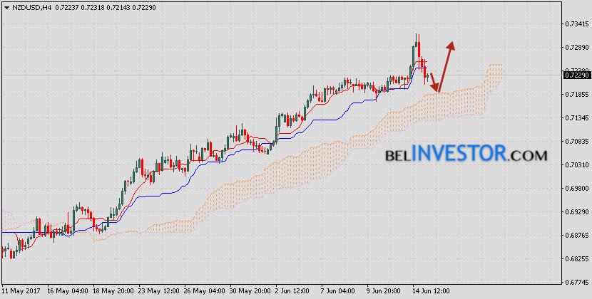 Новозеландский Доллар прогноз NZD/USD на 16 июня 2017