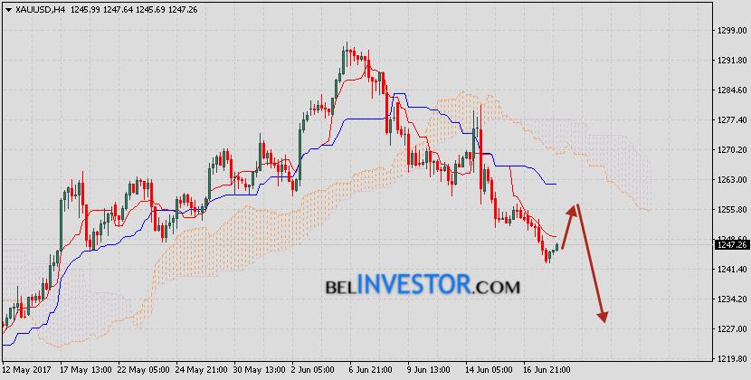 Цена Золота прогноз XAU/USD на 21 июня 2017