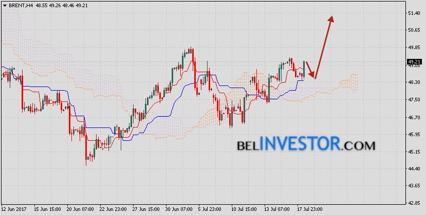 Аналитика и прогноз нефть Brent на 19 июля 2017