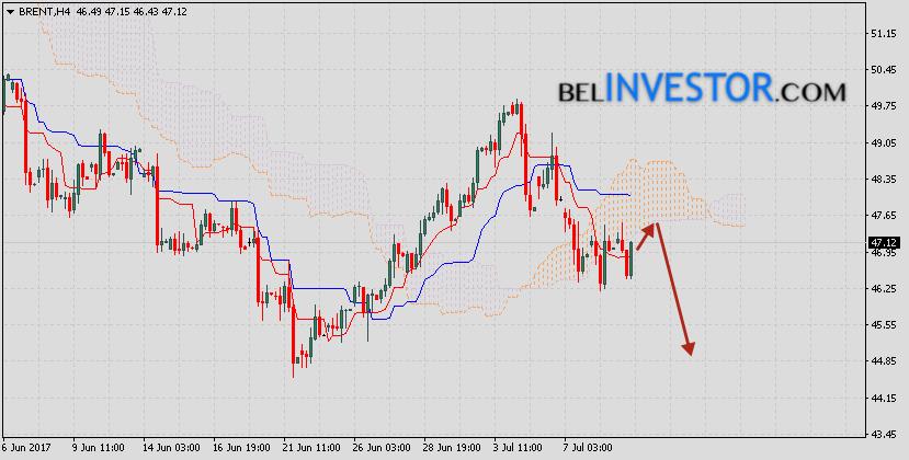 Аналитика и прогноз нефти Brent на 12 июля 2017