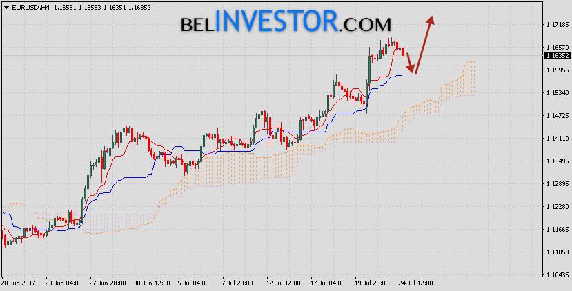 Евро Доллар Форекс прогноз EUR USD на 25 июля 2017