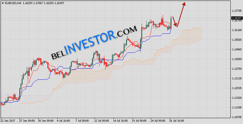 Форекс прогноз евро доллар на сегодня forex monitor setup