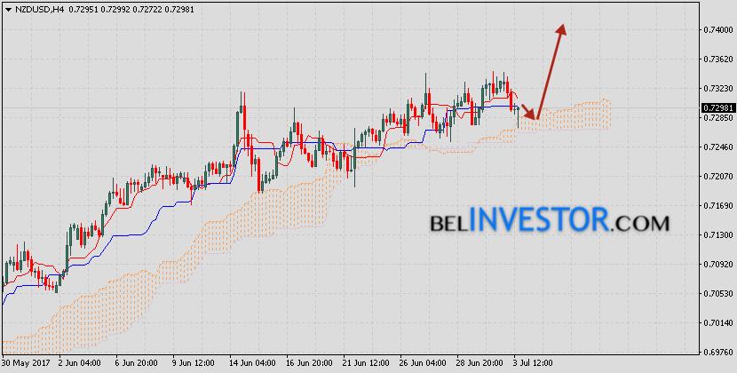 Форекс прогноз NZD/USD на сегодня 5 июля 2017