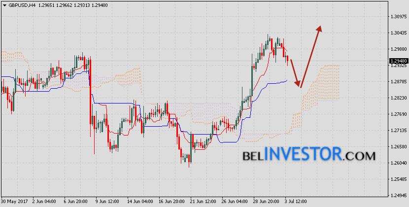Фунт Доллар прогноз GBP/USD на 5 июля 2017
