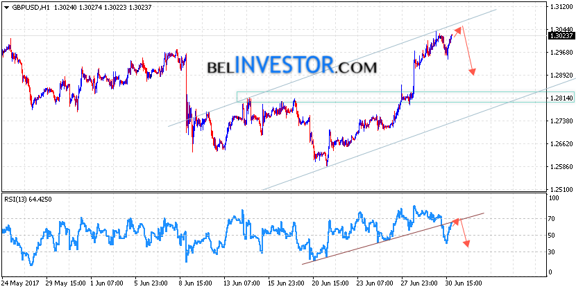 GBP/USD прогноз Форекс Фунт Доллар на 3 июля 2017