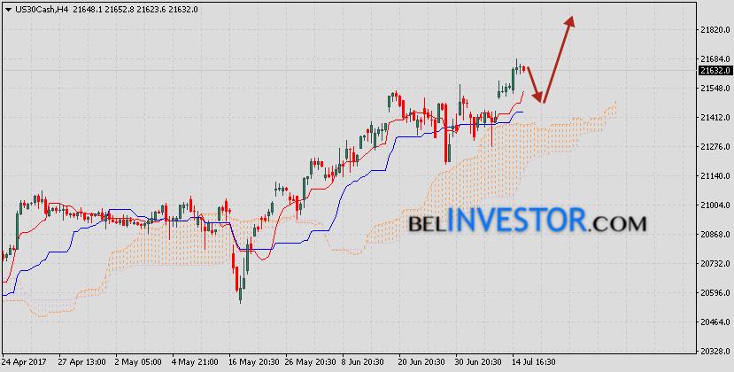 Индекс Dow Jones прогноз на 19 июля 2017