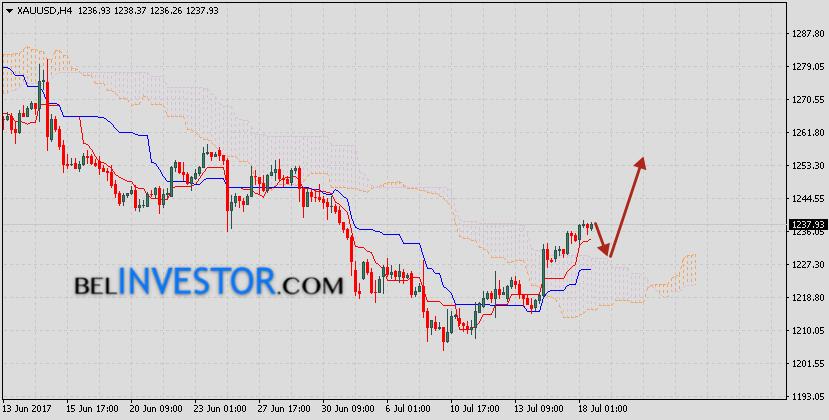 Прогноз цен на Золото XAU/USD на 19 июля 2017
