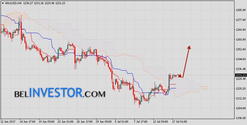 Цена Золота прогноз XAU/USD на 18 июля 2017