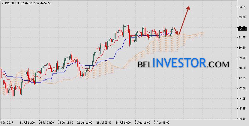 Аналитика и прогноз нефть Brent на 10 августа 2017