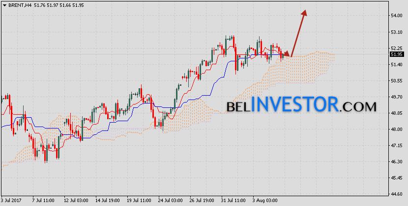 Аналитика и прогноз нефть Brent на 8 августа 2017