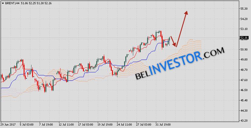 Аналитика и прогноз нефти Brent на 3 августа 2017