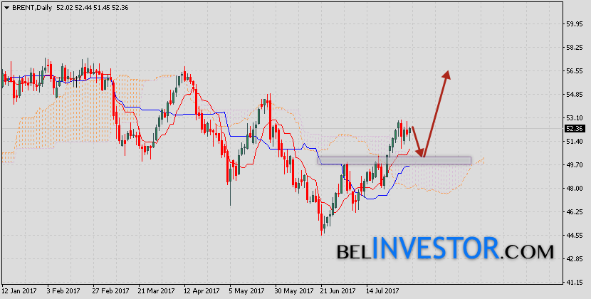 Brent нефть прогноз на неделю 7 — 11 августа 2017