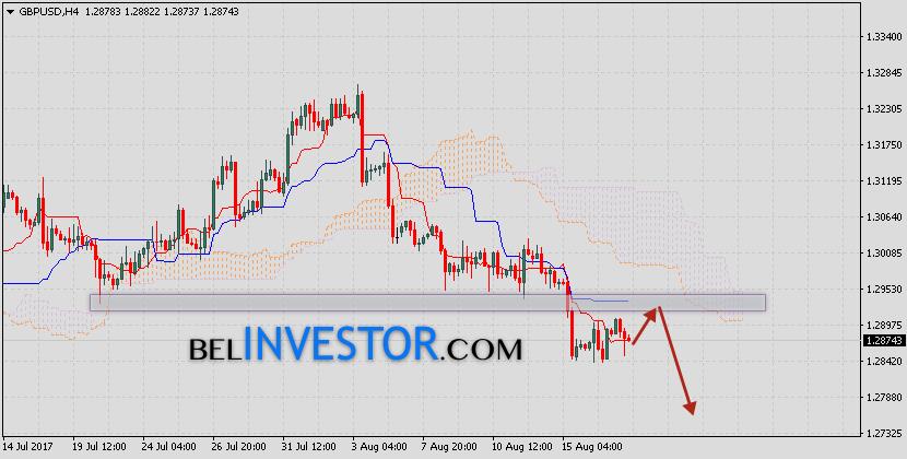 Фунт Доллар прогноз GBP USD на 18 августа 2017