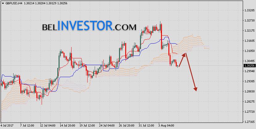 Фунт Доллар прогноз GBP USD на 8 августа 2017