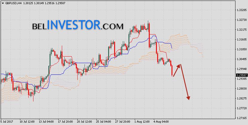Фунт Доллар прогноз GBP USD на 9 августа 2017