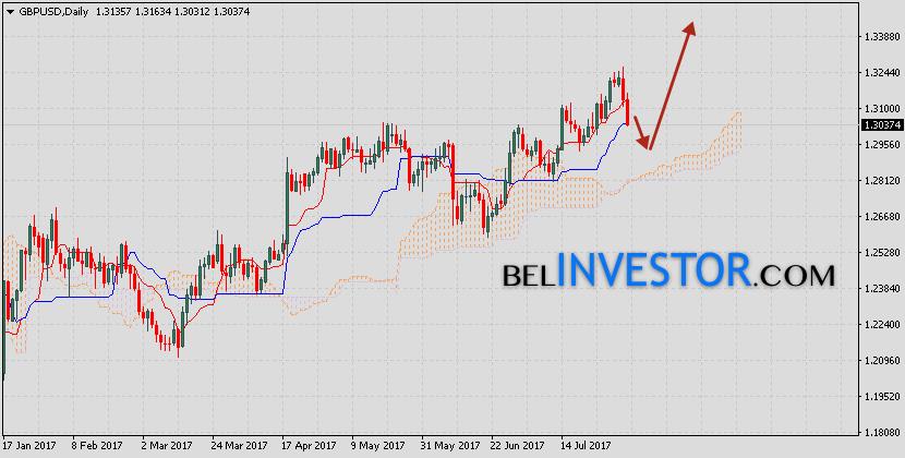 GBP USD прогноз на неделю 7 — 11 августа 2017