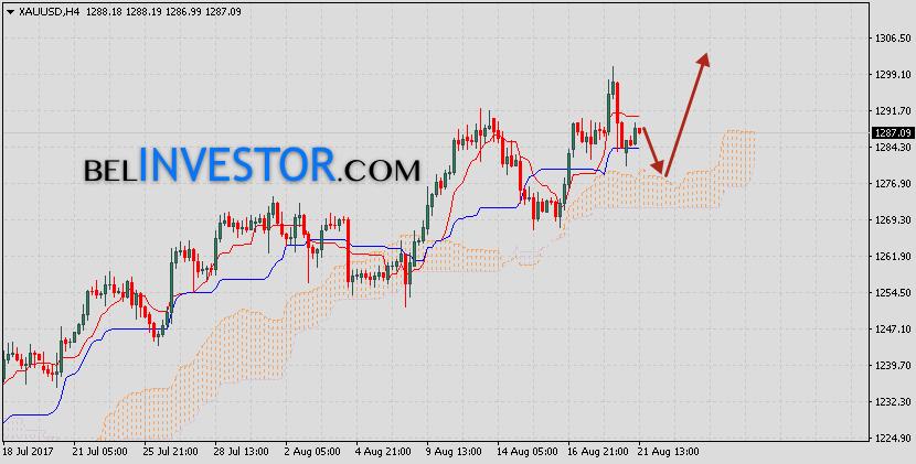Цена на Золото прогноз XAU/USD на 22 августа 2017