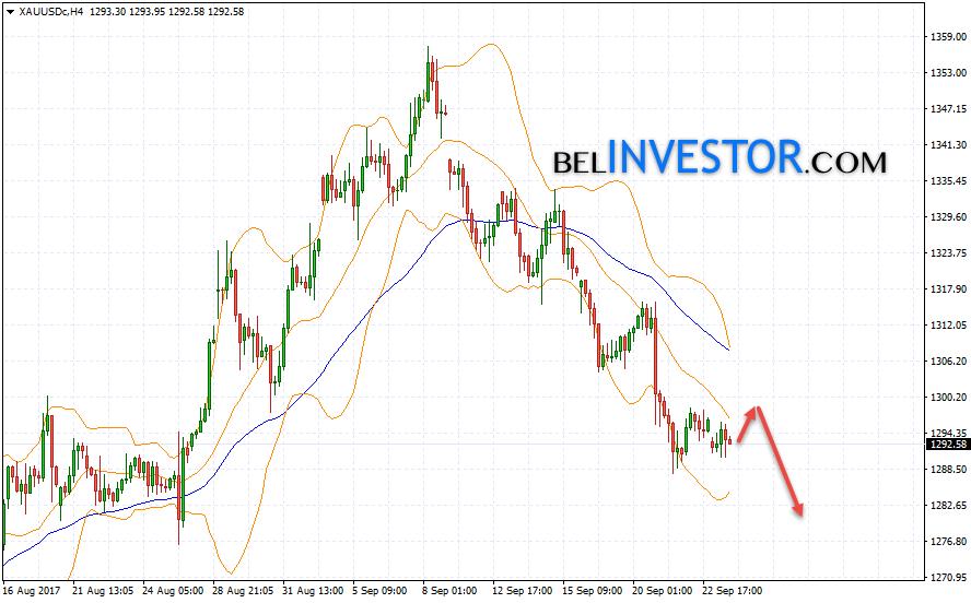 Аналитика и прогноз Золота (XAU/USD) на 26 сентября 2017
