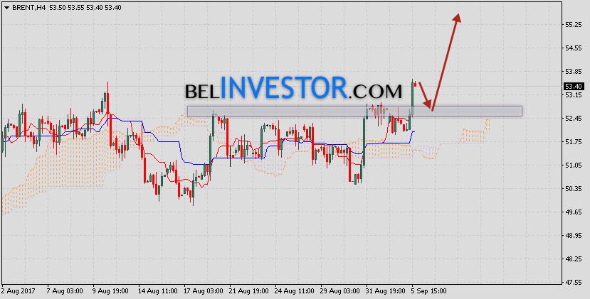 Аналитика и прогноз нефть Brent на 6 сентября 2017