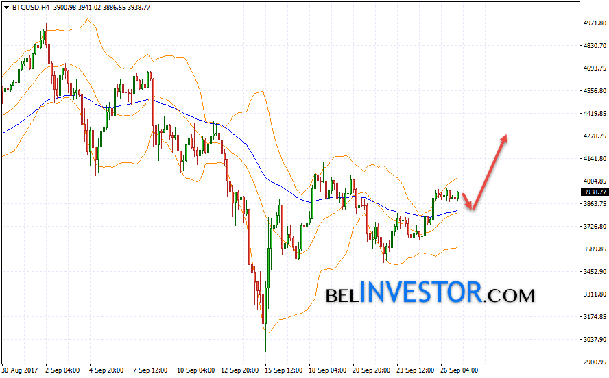 Bitcoin BTC/USD прогноз на сегодня 27 сентября 2017