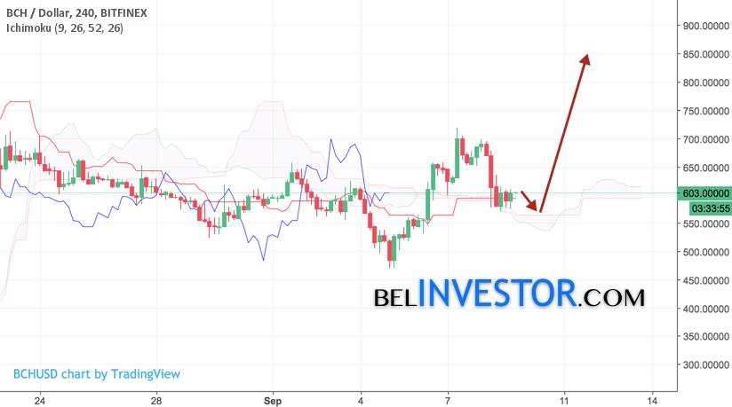 Bitcoin Cash прогноз и аналитика BCH/USD на 11 сентября 2017