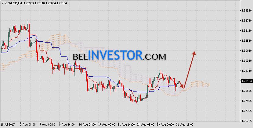 Фунт Доллар прогноз GBP/USD на 1 сентября 2017