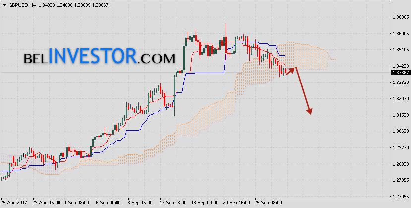 Фунт Доллар прогноз GBP/USD на 28 сентября 2017
