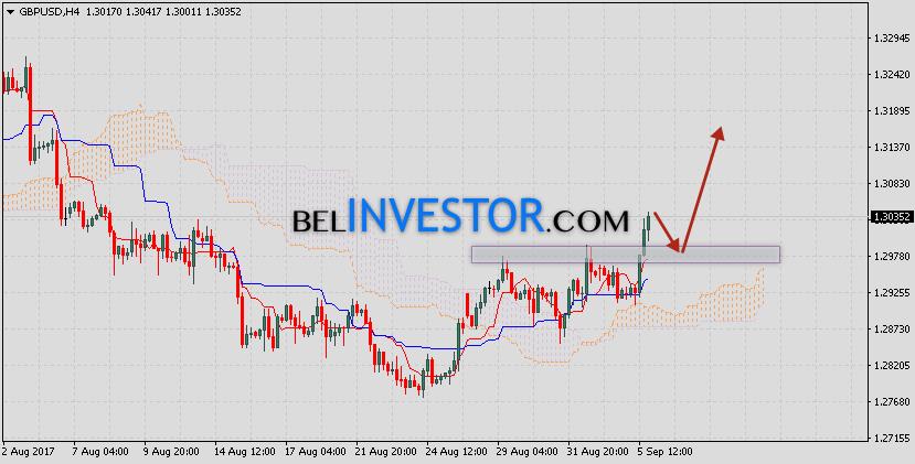 Фунт Доллар прогноз GBP/USD на 6 сентября 2017