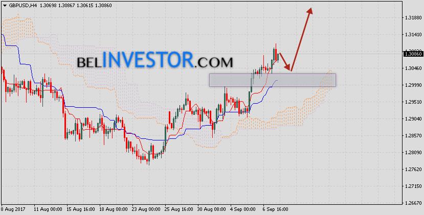 Фунт Доллар прогноз GBP/USD на 8 сентября 2017