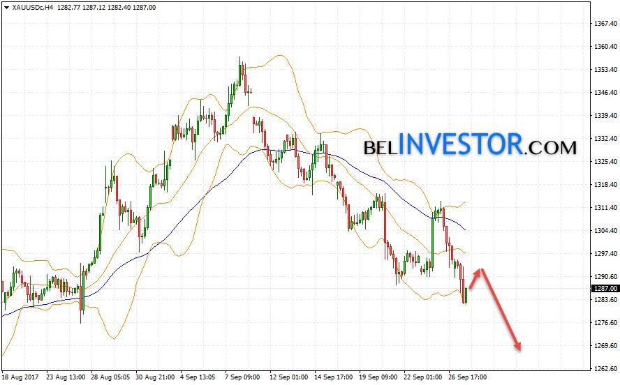XAU/USD прогноз цен на Золото на 28 сентября 2017