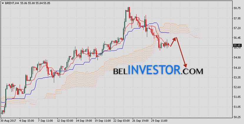 Аналитика и прогноз нефть Brent на 4 октября 2017