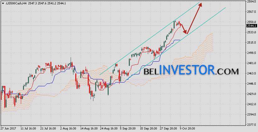 Биржевой индекс S&P 500 на 10 октября 2017