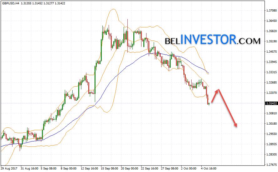Британский Фунт прогноз GBP USD на 6 октября 2017