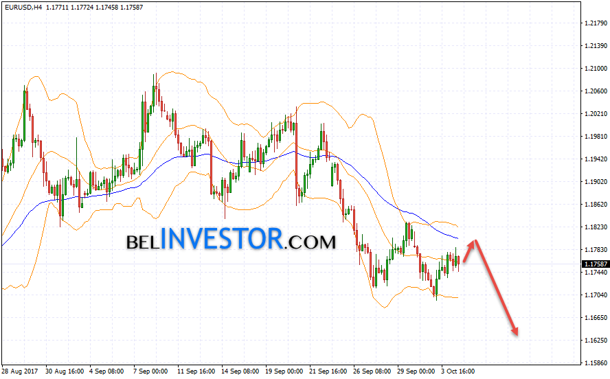 EUR USD прогноз курса Евро Доллар на 5 октября 2017